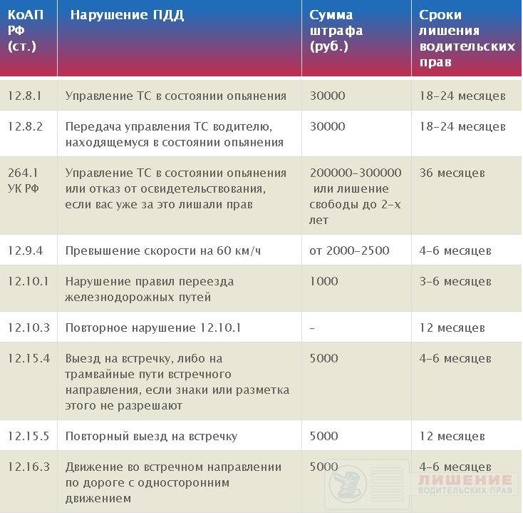 Таблица 2. За что лишают ВУ - нарушения ПДД и КоАП